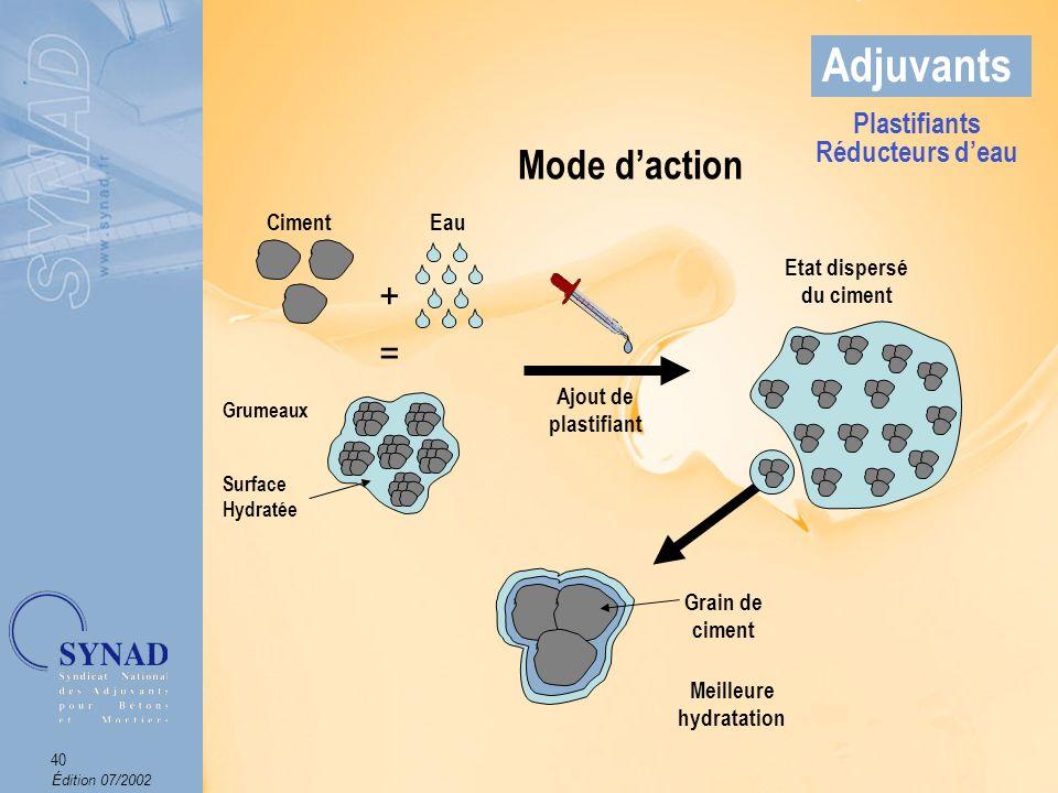 Édition 07/2002 41 Adjuvants Mode daction Suspension deau et de grains de ciment Même suspension après ajout de 0,5 % dadjuvant Plastifiants Réducteurs deau