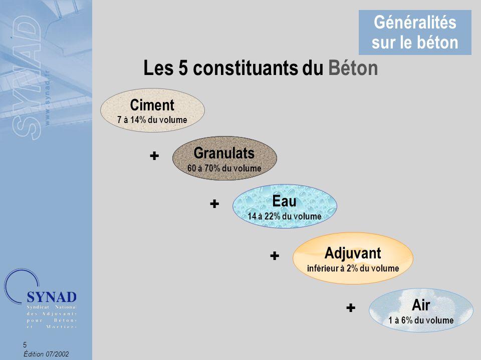 Édition 07/2002 6 Ladjuvant est un composant à part entière du Béton Généralités sur le béton