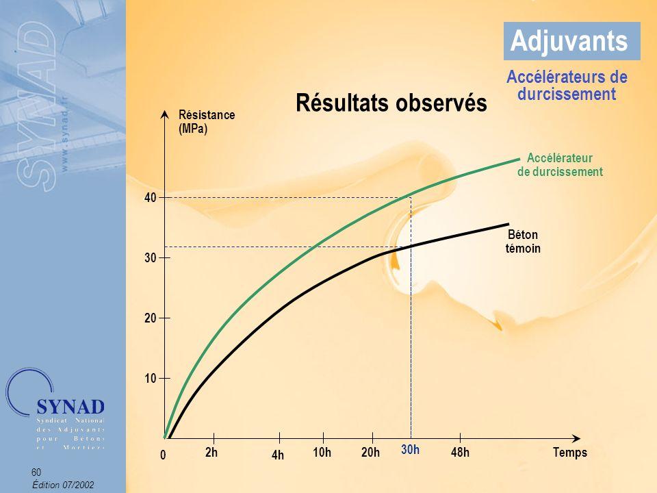 Édition 07/2002 61 Adjuvants Effets sur le béton Accroissement de la vitesse de montée en résistance du béton.