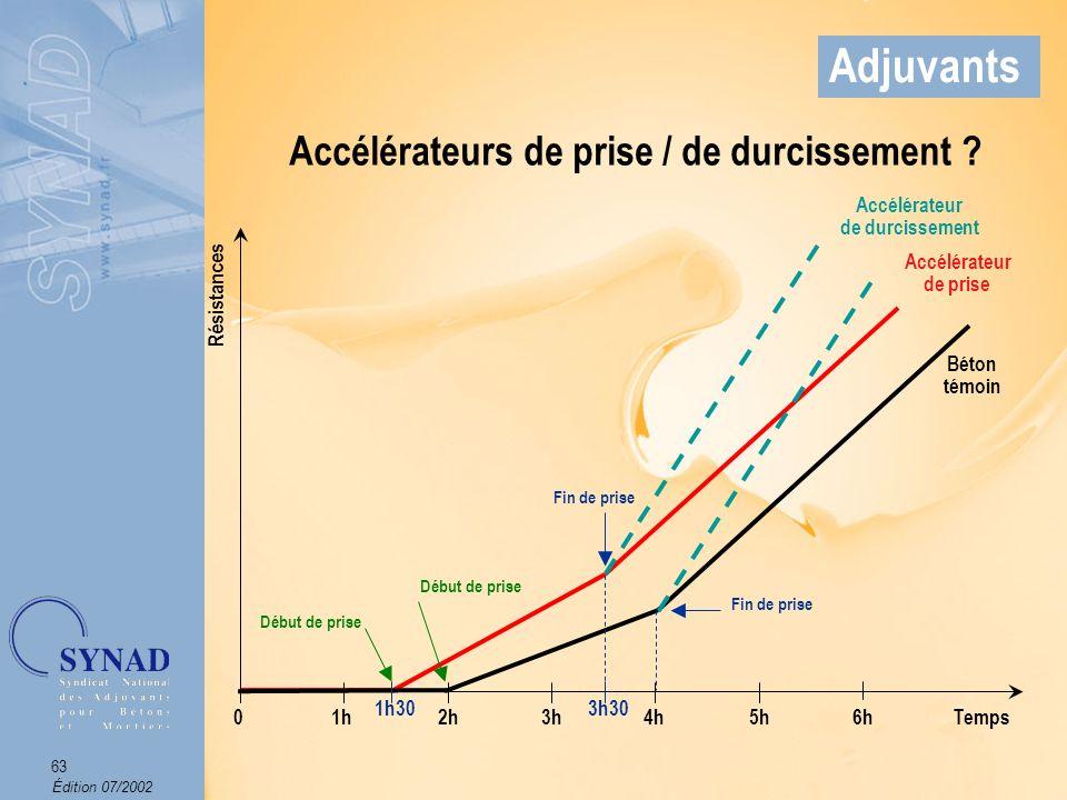 Édition 07/2002 64 Adjuvants Adjuvants qui augmentent le temps de début de transition du mélange, pour passer de létat plastique à létat rigide.