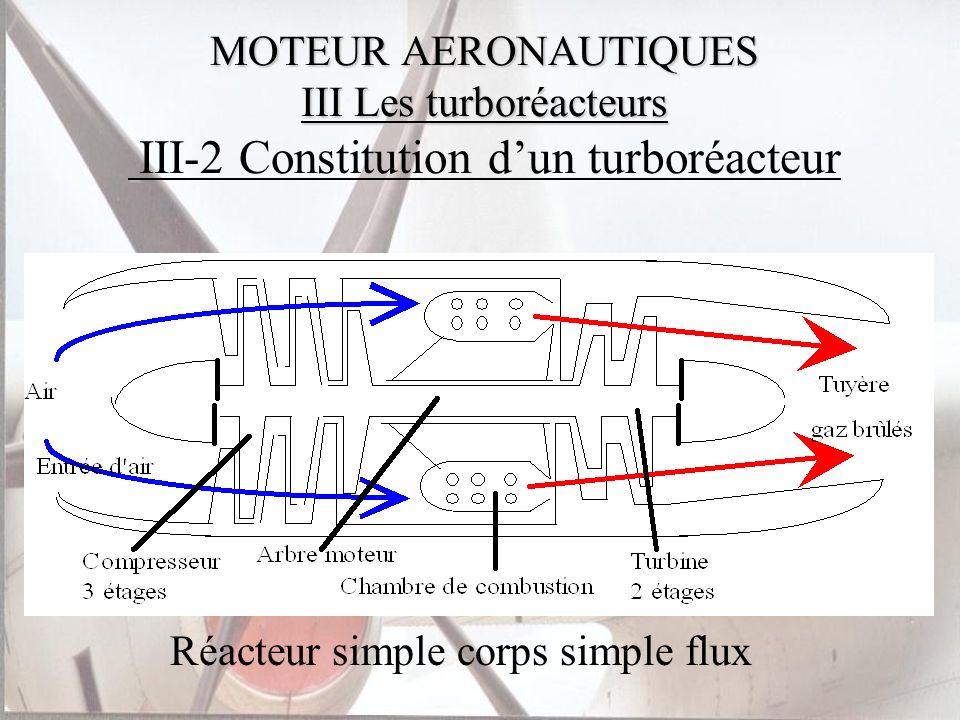 MOTEUR AERONAUTIQUES III Les turboréacteurs MOTEUR AERONAUTIQUES III Les turboréacteurs III-2 Constitution dun turboréacteur Réacteur simple corps sim