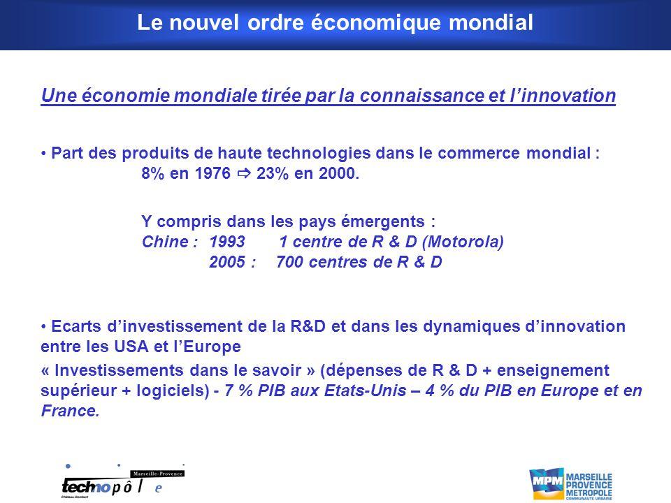 Le nouvel ordre économique mondial Une économie mondiale tirée par la connaissance et linnovation Part des produits de haute technologies dans le commerce mondial : 8% en 1976 23% en 2000.