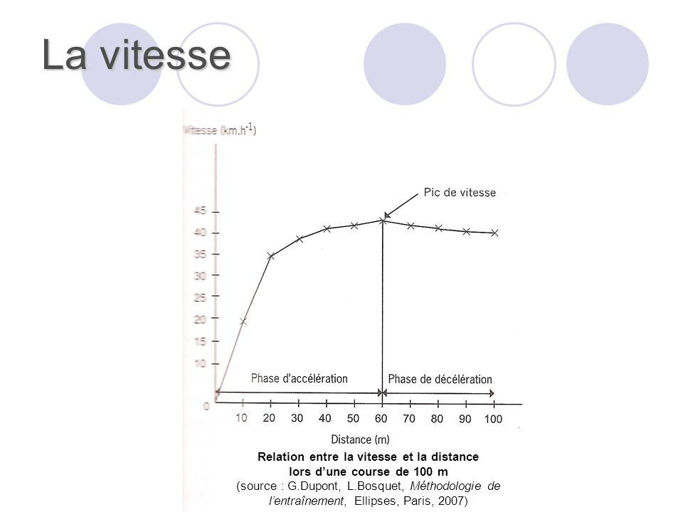 La vitesse Relation entre la vitesse et la distance lors dune course de 100 m (source : G.Dupont, L.Bosquet, Méthodologie de lentraînement, Ellipses,