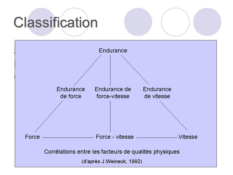 Classification Remarque : les différentes qualités physiques sont en interrelations, et les chevauchements sont nombreux.