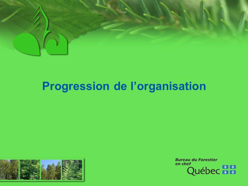 Progression de lorganisation