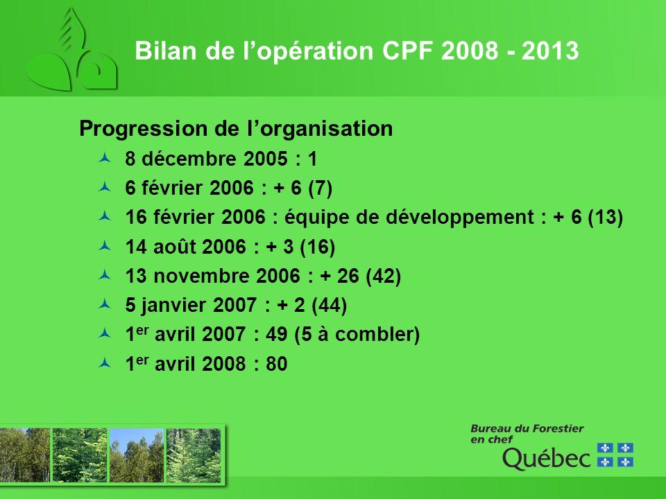 Progression de lorganisation 8 décembre 2005 : 1 6 février 2006 : + 6 (7) 16 février 2006 : équipe de développement : + 6 (13) 14 août 2006 : + 3 (16) 13 novembre 2006 : + 26 (42) 5 janvier 2007 : + 2 (44) 1 er avril 2007 : 49 (5 à combler) 1 er avril 2008 : 80