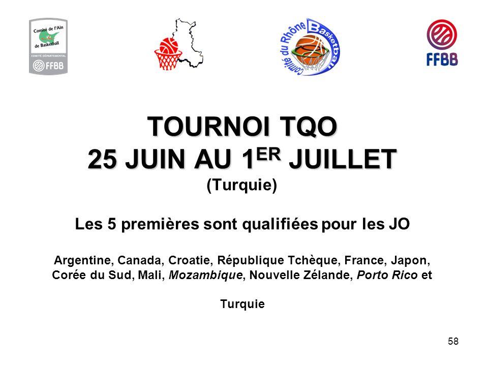 58 TOURNOI TQO 25 JUIN AU 1 ER JUILLET TOURNOI TQO 25 JUIN AU 1 ER JUILLET (Turquie) Les 5 premières sont qualifiées pour les JO Argentine, Canada, Cr