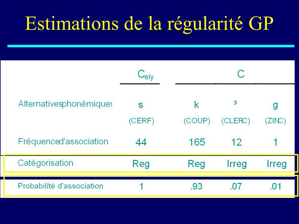 Estimations de la régularité GP
