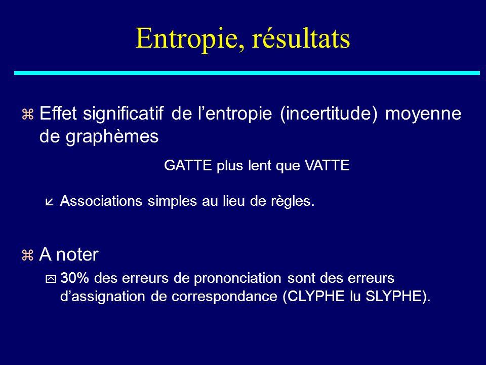 Entropie, résultats z Effet significatif de lentropie (incertitude) moyenne de graphèmes GATTE plus lent que VATTE å Associations simples au lieu de r