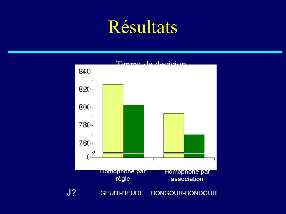 Résultats Homophone par règle Homophone par association J? GEUDI-BEUDIBONGOUR-BONDOUR Temps de décision