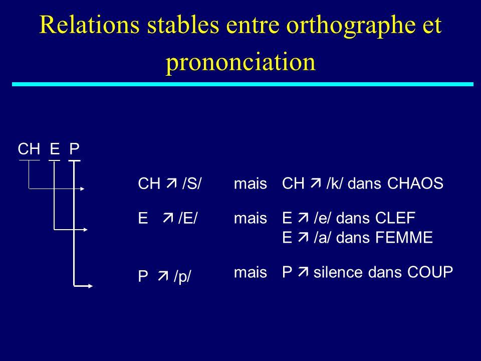 CH E P CH /S/maisCH /k/ dans CHAOS E /E/maisE /e/ dans CLEF E /a/ dans FEMME P /p/maisP silence dans COUP Relations stables entre orthographe et prono