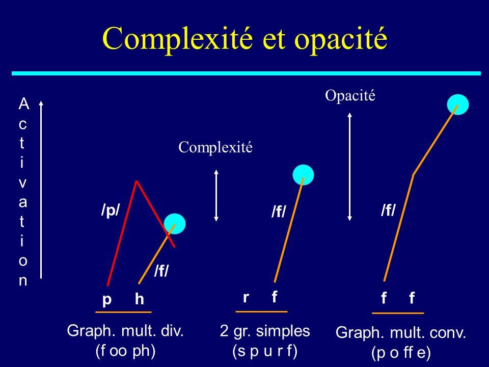 Complexité et opacité Graph. mult. div. (f oo ph) p h ActivationActivation /f/ /p/ 2 gr. simples (s p u r f) r f /f/ Complexité Graph. mult. conv. (p