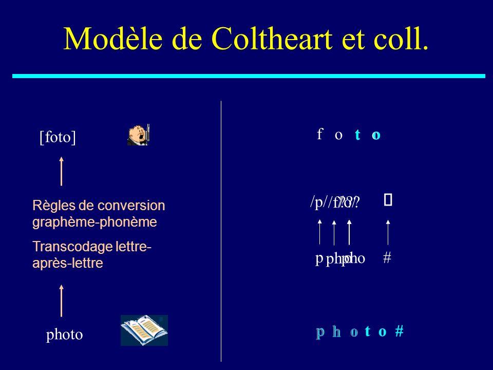 p p /p/ p p h ph /f/ f h f o o o /o/ o pho ??? _ o o t t Modèle de Coltheart et coll. [foto] photo Règles de conversion graphème-phonème Transcodage l