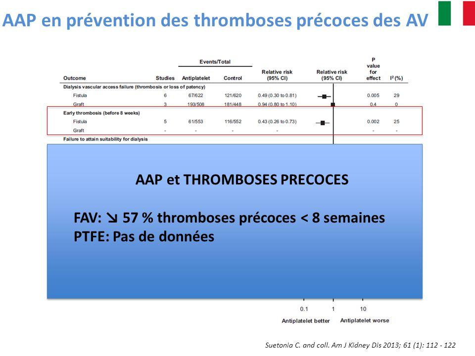 Suetonia C. and coll. Am J Kidney Dis 2013; 61 (1): 112 - 122 AAP en prévention des thromboses précoces des AV AAP et THROMBOSES PRECOCES FAV: 57 % th