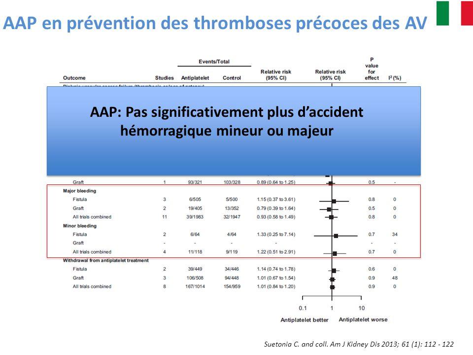 Suetonia C. and coll. Am J Kidney Dis 2013; 61 (1): 112 - 122 AAP en prévention des thromboses précoces des AV AAP: Pas significativement plus daccide