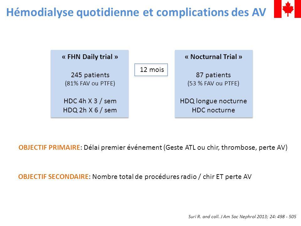 « FHN Daily trial » 245 patients (81% FAV ou PTFE) HDC 4h X 3 / sem HDQ 2h X 6 / sem « Nocturnal Trial » 87 patients (53 % FAV ou PTFE) HDQ longue noc