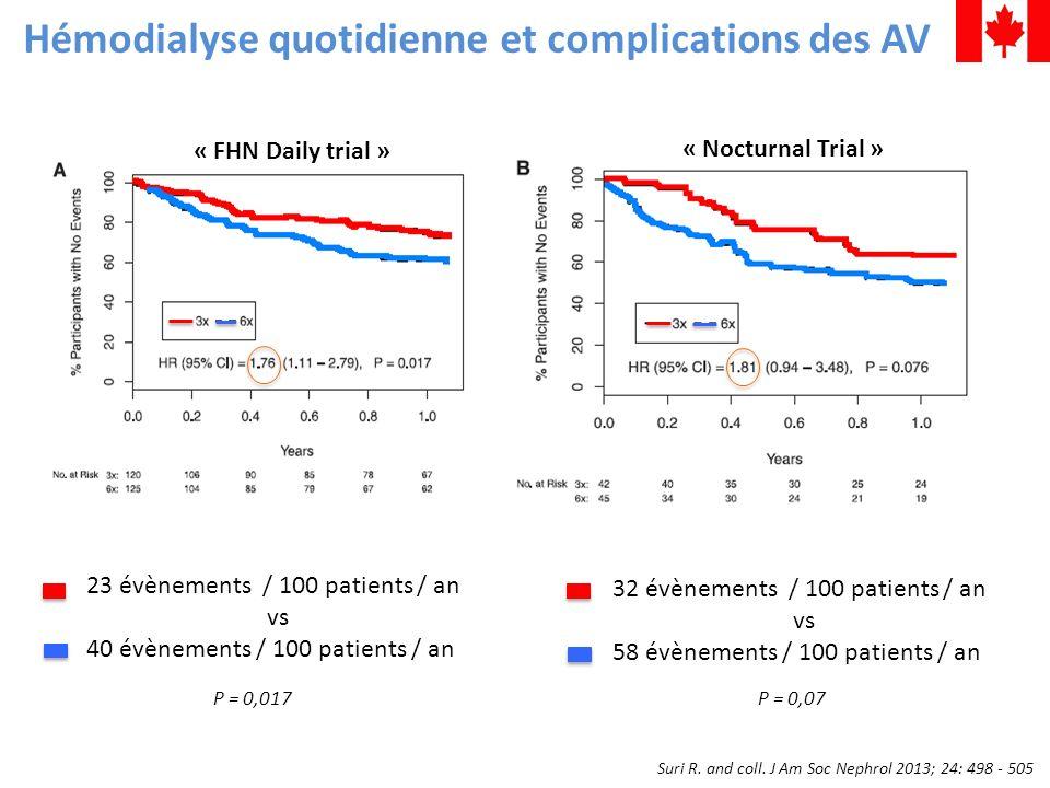 Suri R. and coll. J Am Soc Nephrol 2013; 24: 498 - 505 Hémodialyse quotidienne et complications des AV « FHN Daily trial » « Nocturnal Trial » 23 évèn