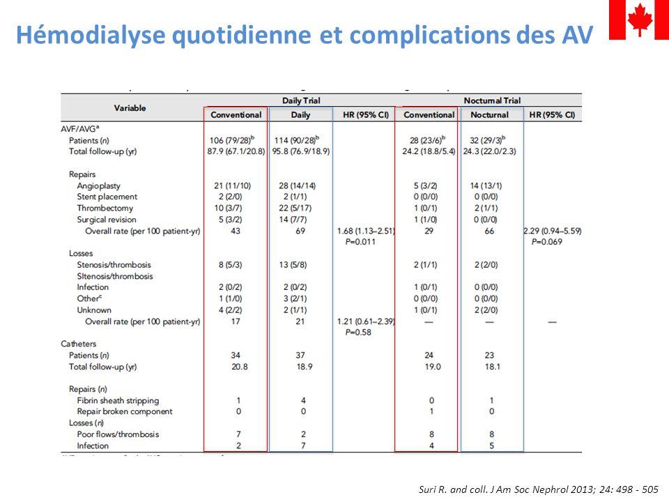 Hémodialyse quotidienne et complications des AV Suri R. and coll. J Am Soc Nephrol 2013; 24: 498 - 505