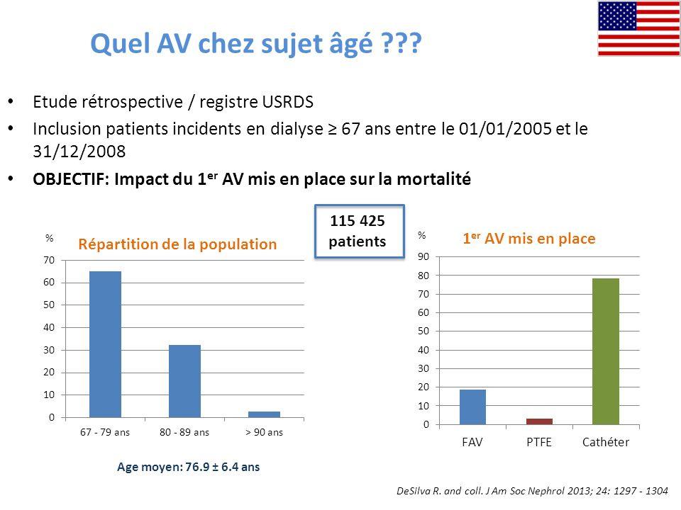 Quel AV chez sujet âgé ??? Etude rétrospective / registre USRDS Inclusion patients incidents en dialyse 67 ans entre le 01/01/2005 et le 31/12/2008 OB