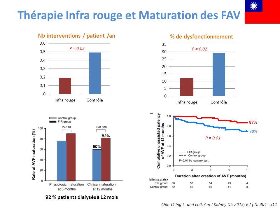 Thérapie Infra rouge et Maturation des FAV Nb interventions / patient /an P = 0.03 % de dysfonctionnement P = 0.02 Chih-Ching L. and coll. Am J Kidney