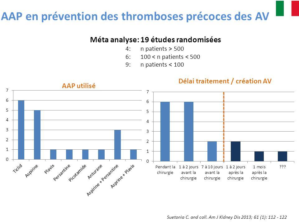 AAP en prévention des thromboses précoces des AV Suetonia C. and coll. Am J Kidney Dis 2013; 61 (1): 112 - 122 Délai traitement / création AV Méta ana