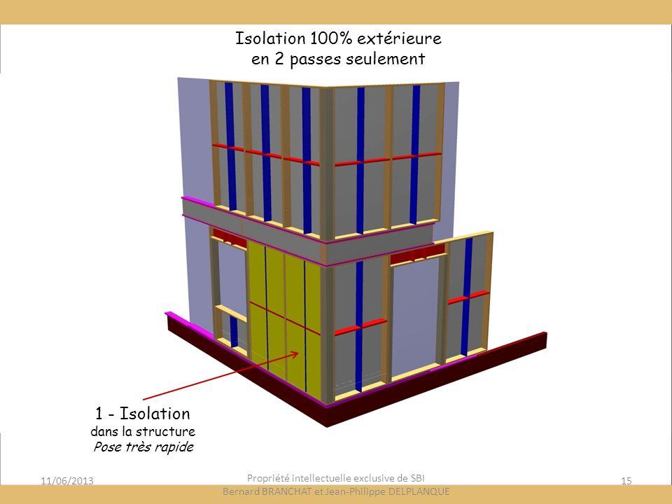 11/06/201315 Propriété intellectuelle exclusive de SBI Bernard BRANCHAT et Jean-Philippe DELPLANQUE 1 - Isolation dans la structure Pose très rapide Isolation 100% extérieure en 2 passes seulement
