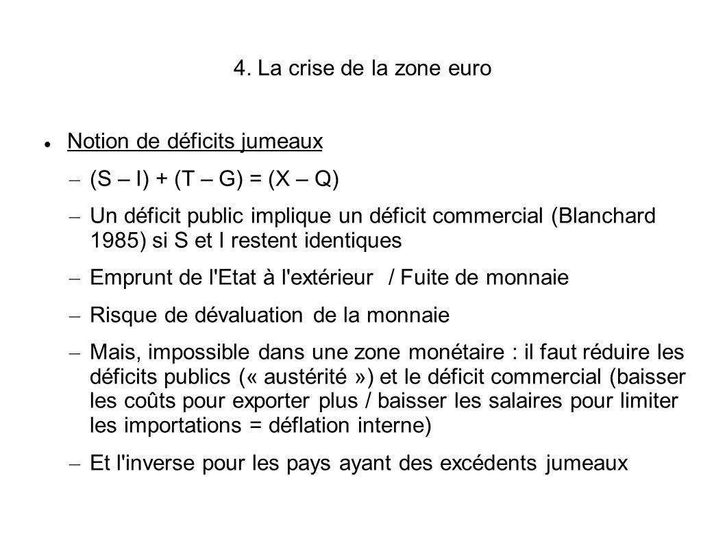 4. La crise de la zone euro Notion de déficits jumeaux – (S – I) + (T – G) = (X – Q) – Un déficit public implique un déficit commercial (Blanchard 198