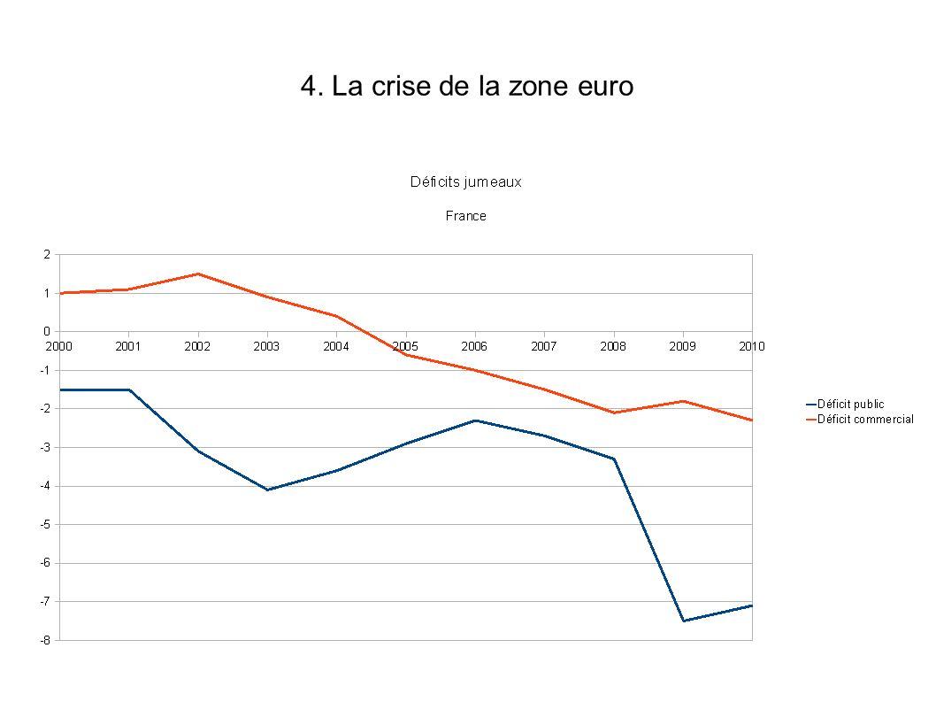 4. La crise de la zone euro
