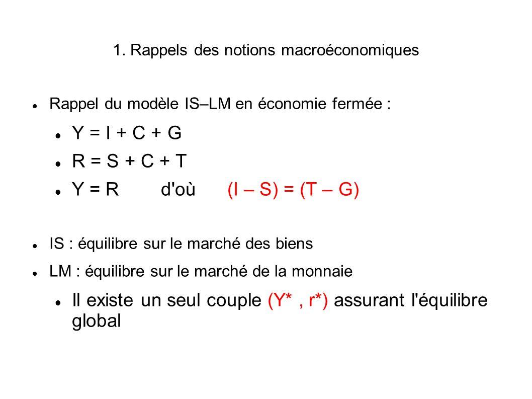 Rappel du modèle IS–LM en économie fermée : Y = I + C + G R = S + C + T Y = R d'où (I – S) = (T – G) IS : équilibre sur le marché des biens LM : équil