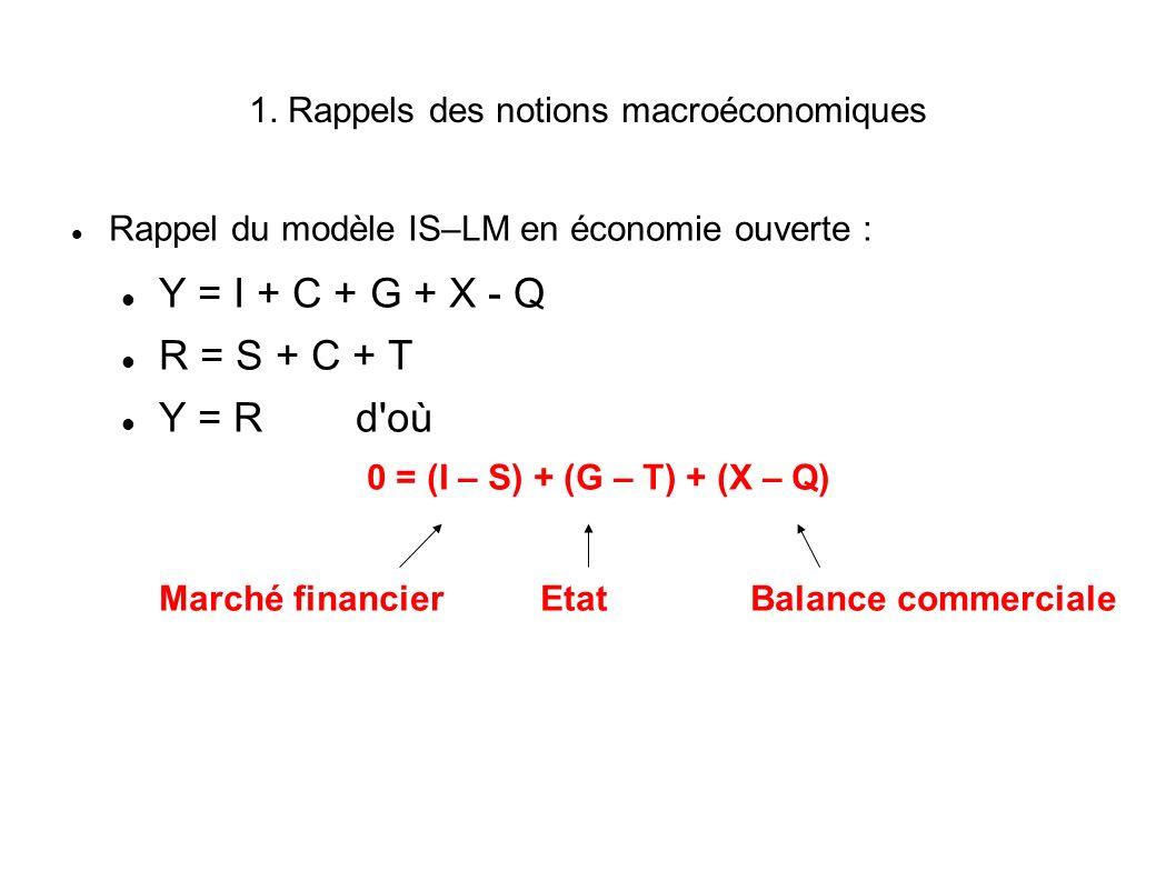 1. Rappels des notions macroéconomiques Rappel du modèle IS–LM en économie ouverte : Y = I + C + G + X - Q R = S + C + T Y = R d'où 0 = (I – S) + (G –