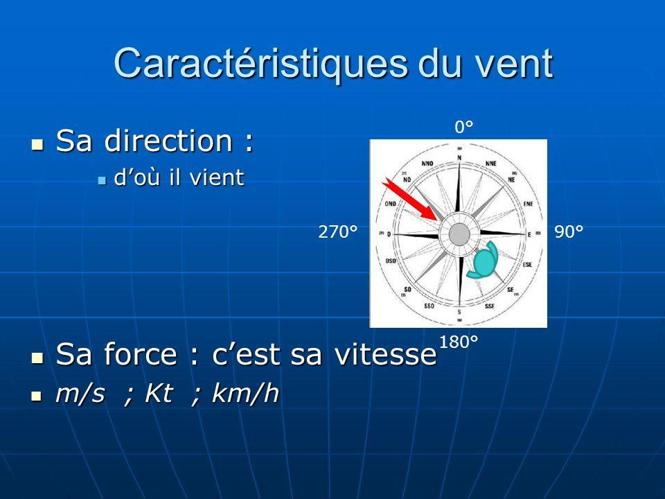 0° 90° 180° 270° Caractéristiques du vent Sa direction : Sa direction : doù il vient doù il vient Sa force : cest sa vitesse Sa force : cest sa vitess