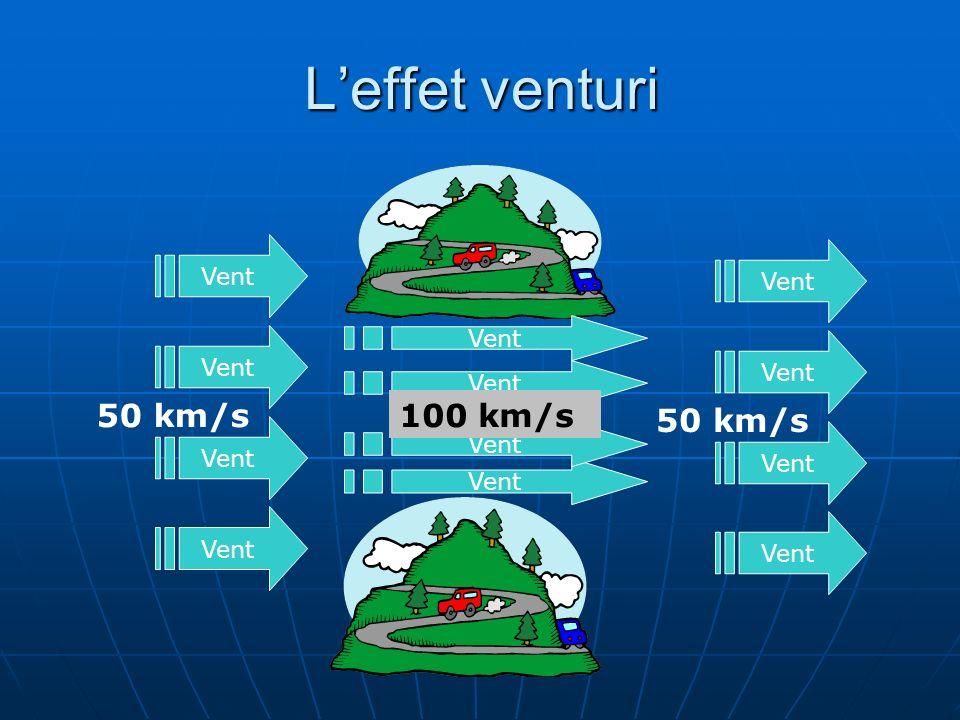 Leffet venturi Vent 50 km/s Vent 50 km/s Vent 100 km/s