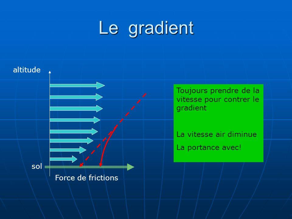 Le gradient altitude sol Force de frictions Toujours prendre de la vitesse pour contrer le gradient La vitesse air diminue La portance avec!