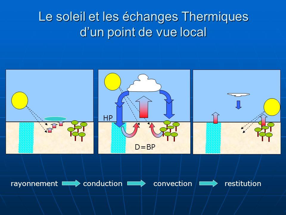 Le soleil et les échanges Thermiques dun point de vue local D=BP HP rayonnementconductionconvectionrestitution