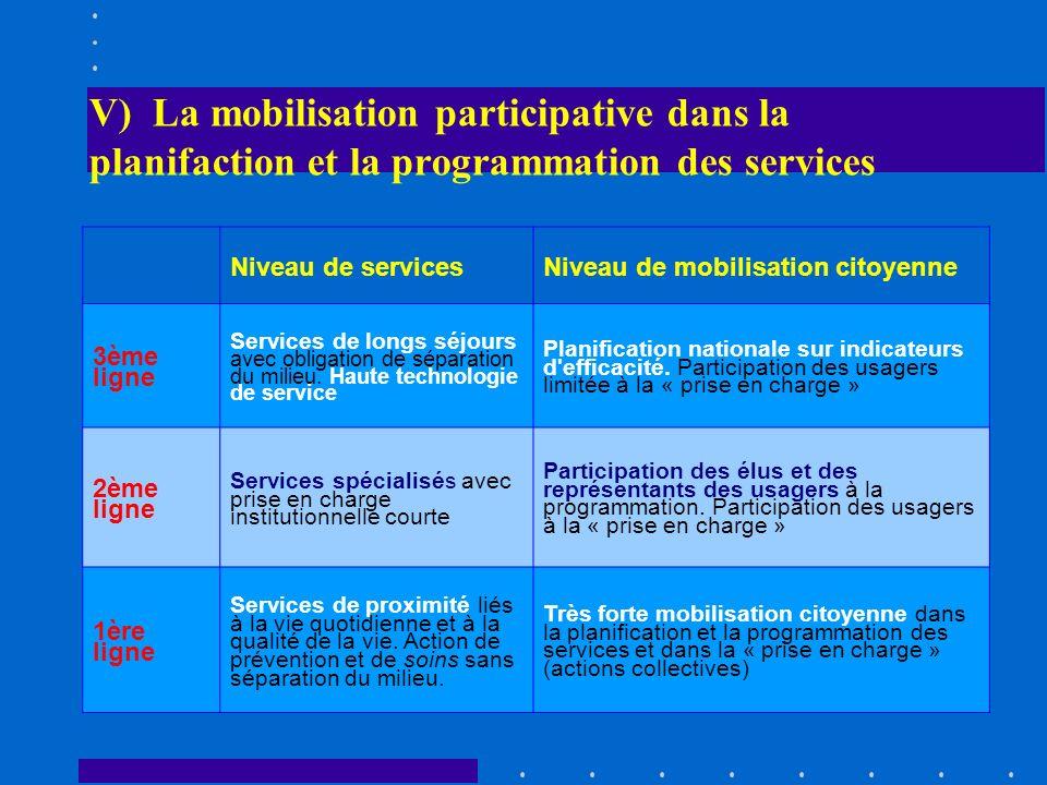V) La mobilisation participative dans la planifaction et la programmation des services Niveau de servicesNiveau de mobilisation citoyenne 3ème ligne S