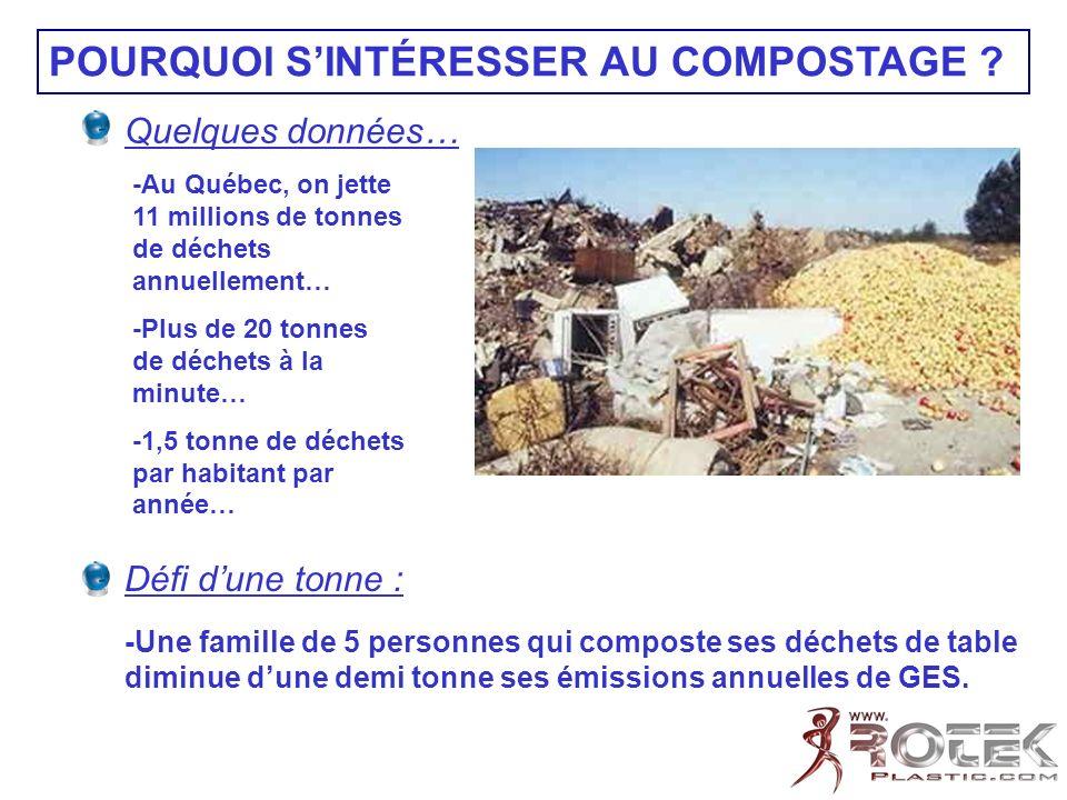 Quelques données… -Au Québec, on jette 11 millions de tonnes de déchets annuellement… -Plus de 20 tonnes de déchets à la minute… -1,5 tonne de déchets