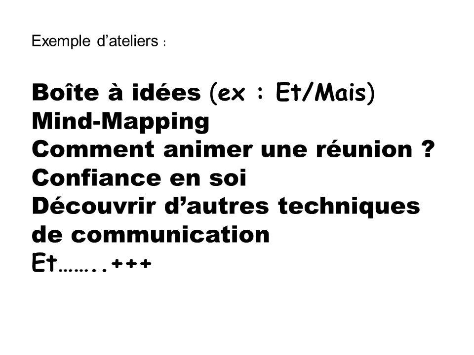 Exemple dateliers : Boîte à idées (ex : Et/Mais) Mind-Mapping Comment animer une réunion .