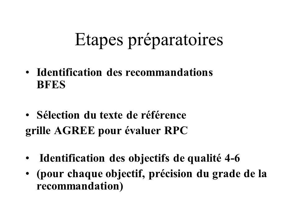 Etapes préparatoires Identification des recommandations BFES Sélection du texte de référence grille AGREE pour évaluer RPC Identification des objectifs de qualité 4-6 (pour chaque objectif, précision du grade de la recommandation)