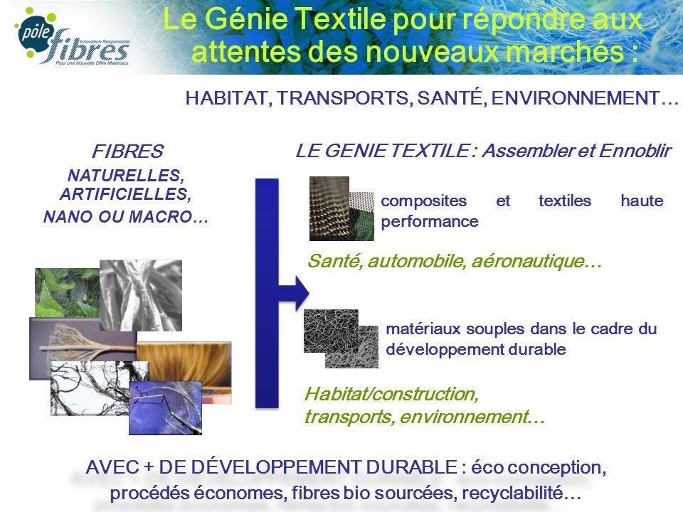 Le Génie Textile pour répondre aux attentes des nouveaux marchés : FIBRES NATURELLES, ARTIFICIELLES, NANO OU MACRO… HABITAT, TRANSPORTS, SANTÉ, ENVIRONNEMENT… LE GENIE TEXTILE : Assembler et Ennoblir composites et textiles haute performance Santé, automobile, aéronautique… matériaux souples dans le cadre du développement durable Habitat/construction, transports, environnement… AVEC + DE DÉVELOPPEMENT DURABLE : éco conception, procédés économes, fibres bio sourcées, recyclabilité… AVEC + DE DÉVELOPPEMENT DURABLE : éco conception, procédés économes, fibres bio sourcées, recyclabilité…