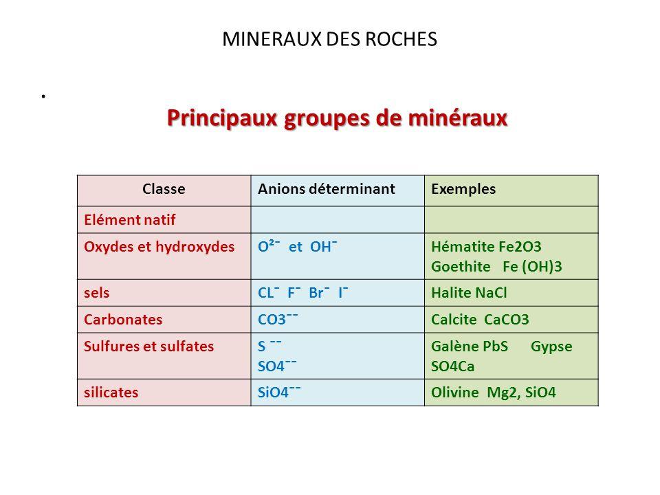 MINERAUX DES ROCHES. Principaux groupes de minéraux ClasseAnions déterminantExemples Elément natif Oxydes et hydroxydesO²¯ et OH¯Hématite Fe2O3 Goethi