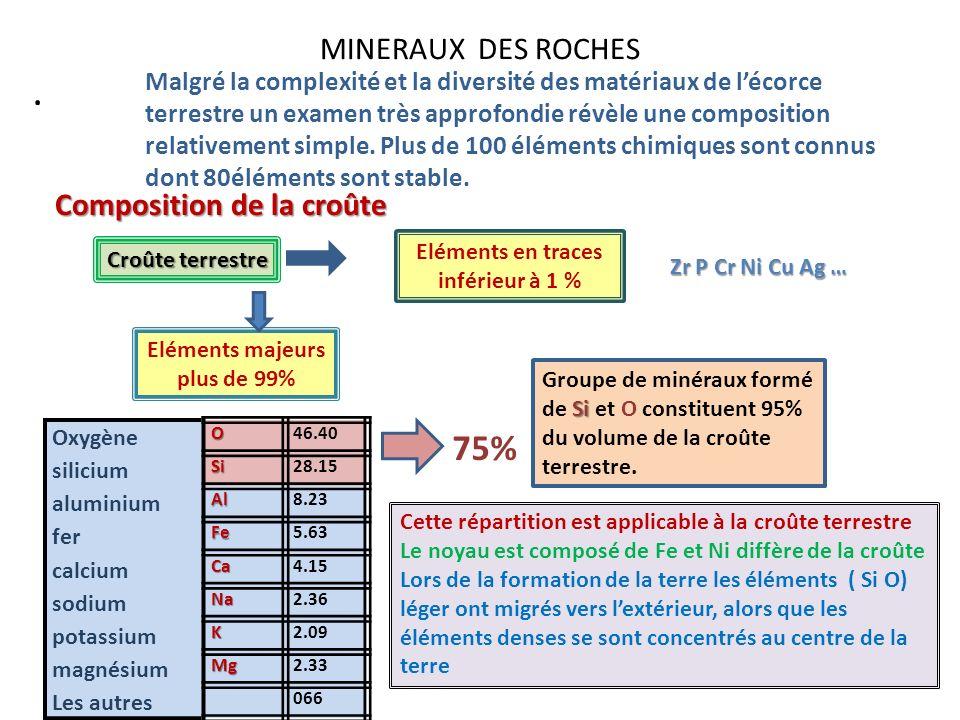 Dans la nature les éléments chimiques se sont combinés pour former le minéraux.