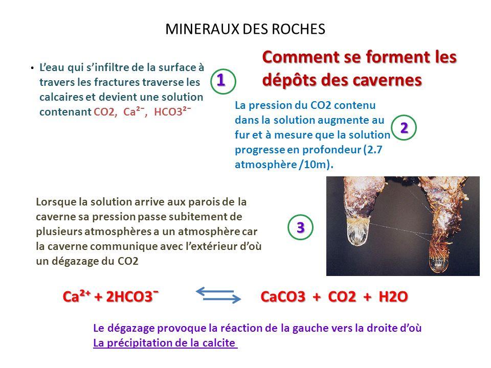MINERAUX DES ROCHES. Leau qui sinfiltre de la surface à travers les fractures traverse les calcaires et devient une solution contenant CO2, Ca²¯, HCO3