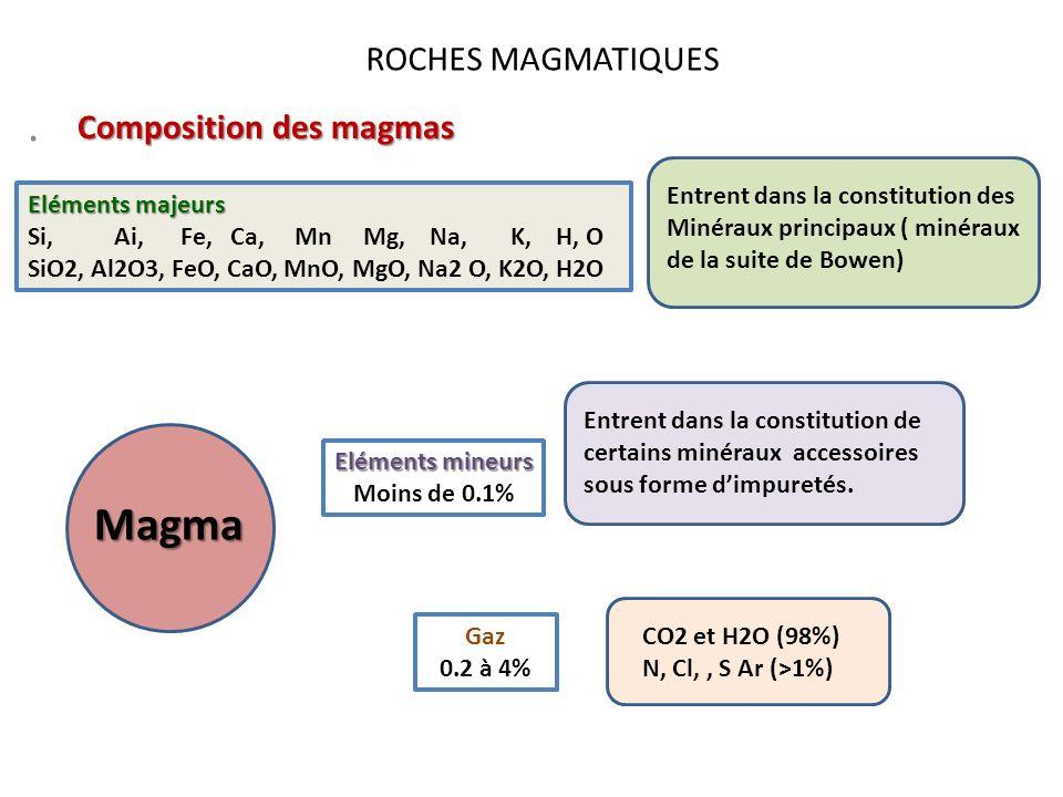 ROCHES MAGMATIQUES. Magma Composition des magmas Eléments majeurs Si, Ai, Fe, Ca, Mn Mg, Na, K, H, O SiO2, Al2O3, FeO, CaO, MnO, MgO, Na2 O, K2O, H2O