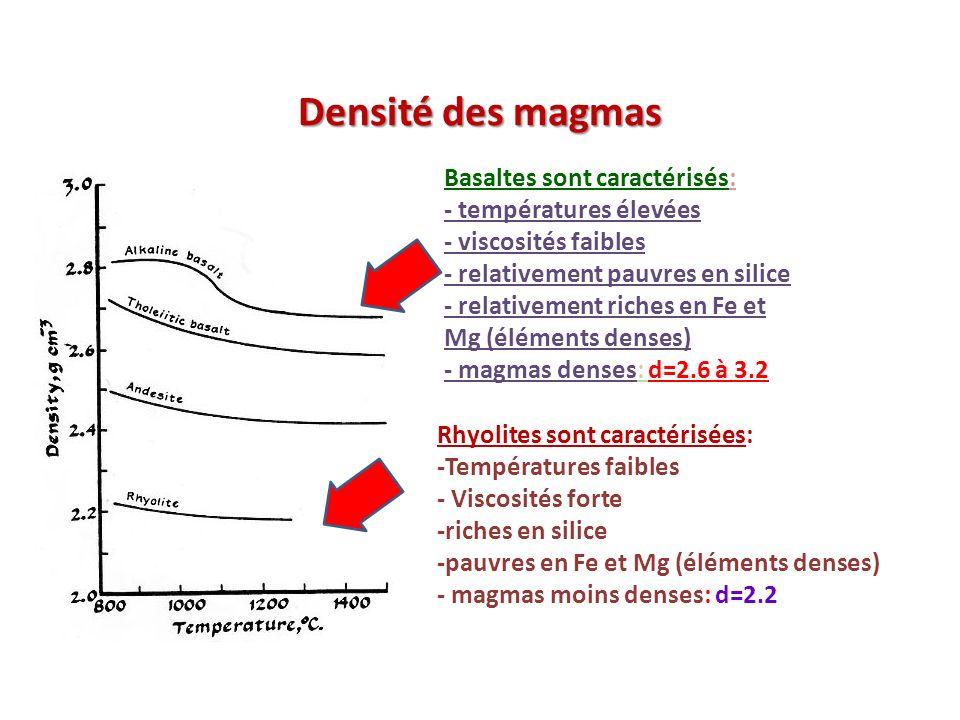 Densité des magmas Basaltes sont caractérisés: - températures élevées - viscosités faibles - relativement pauvres en silice - relativement riches en F
