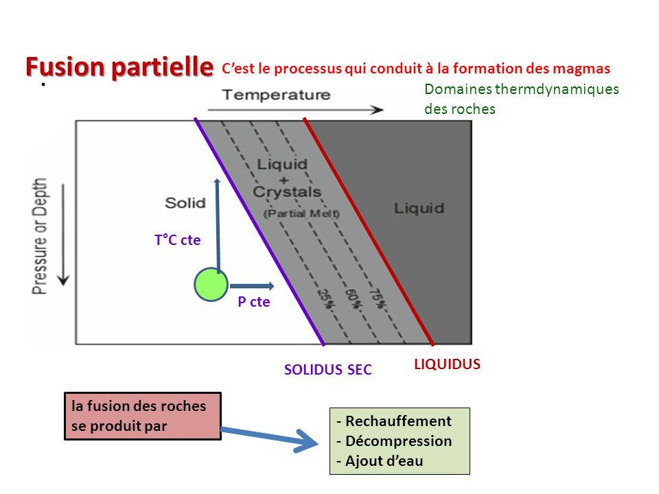. Fusion partielle SOLIDUS SEC LIQUIDUS la fusion des roches se produit par - Rechauffement - Décompression - Ajout deau P cte T°C cte Cest le process