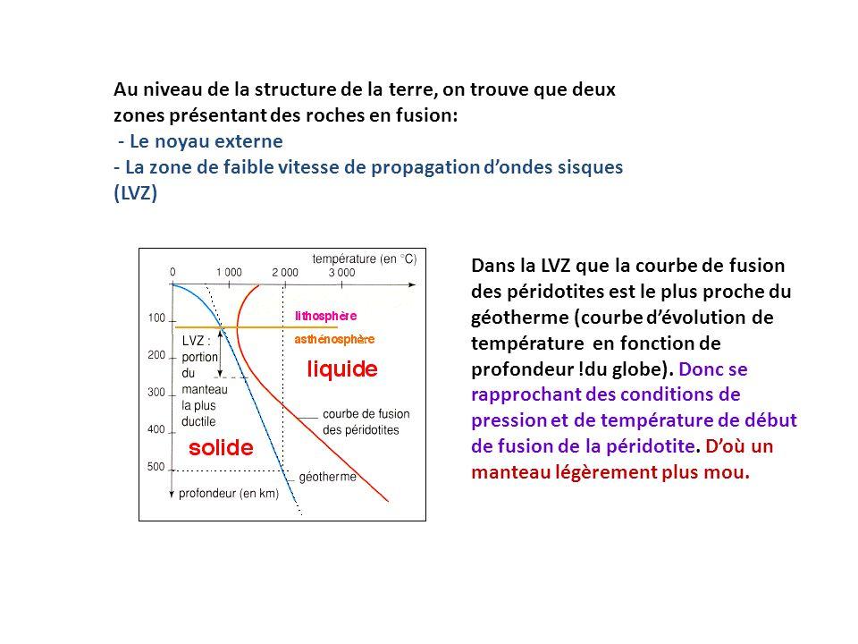 Au niveau de la structure de la terre, on trouve que deux zones présentant des roches en fusion: - Le noyau externe - La zone de faible vitesse de pro