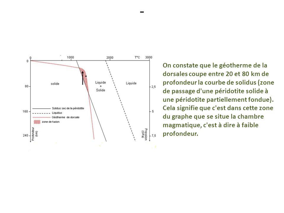 - On constate que le géotherme de la dorsales coupe entre 20 et 80 km de profondeur la courbe de solidus (zone de passage d'une péridotite solide à un