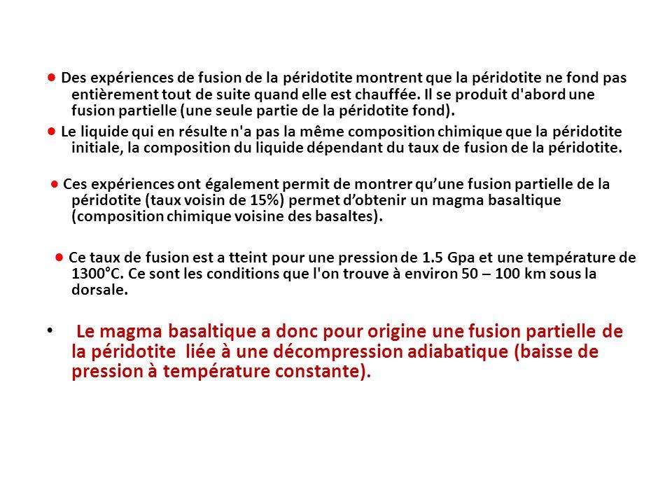 Des expériences de fusion de la péridotite montrent que la péridotite ne fond pas entièrement tout de suite quand elle est chauffée. Il se produit d'a