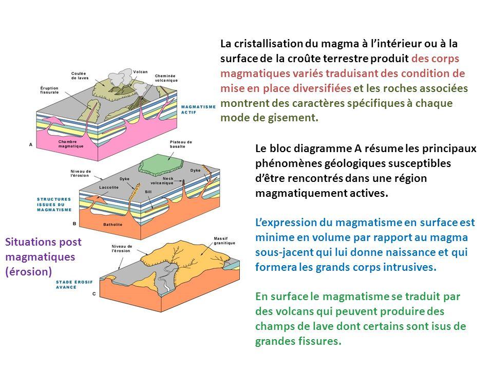 Le bloc diagramme A résume les principaux phénomènes géologiques susceptibles dêtre rencontrés dans une région magmatiquement actives. Lexpression du