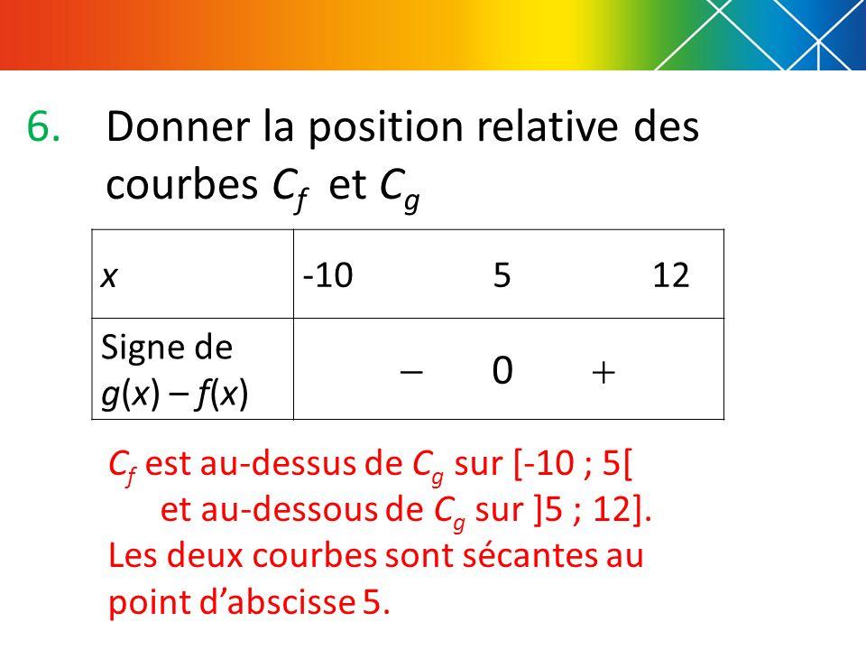 6.Donner la position relative des courbes C f et C g x-10 5 12 Signe de g(x) – f(x) 0 C f est au-dessus de C g sur [-10 ; 5[ et au-dessous de C g sur
